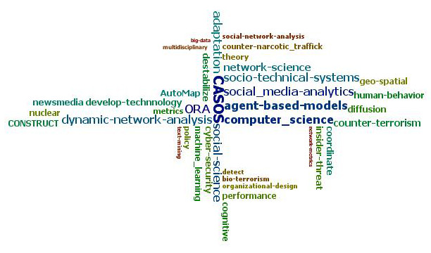 Thesis social network analysis